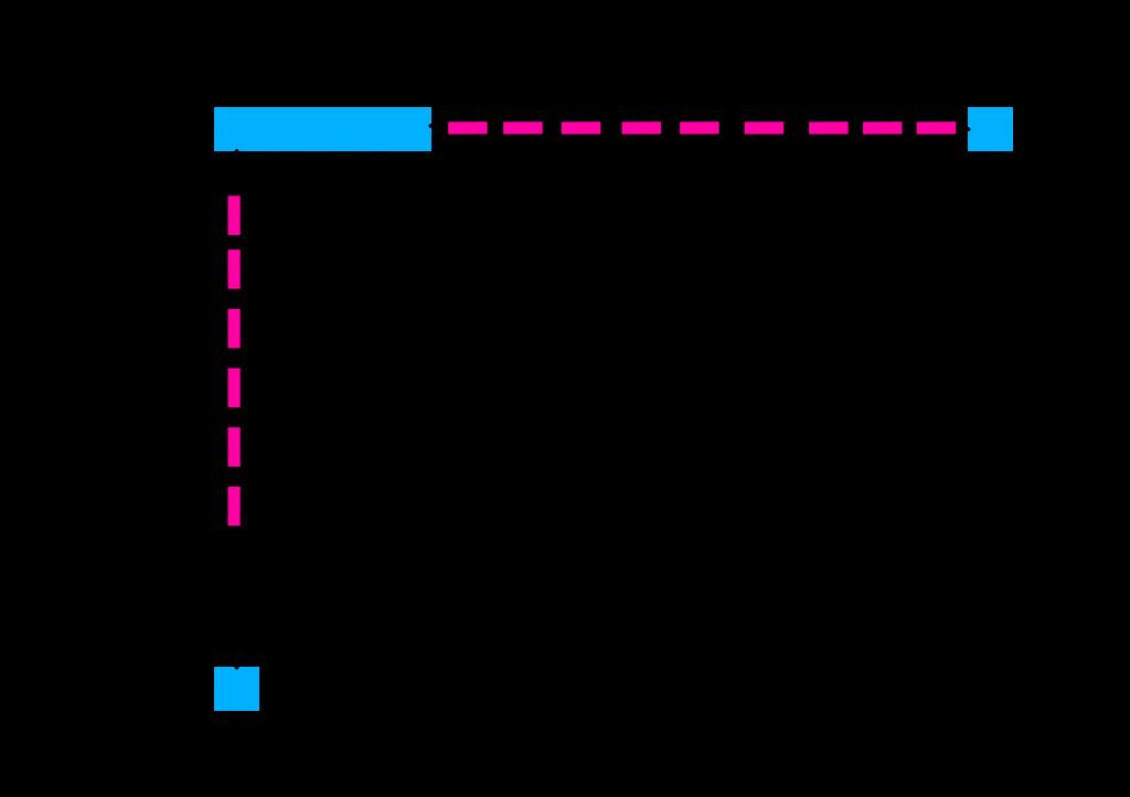 Data 1